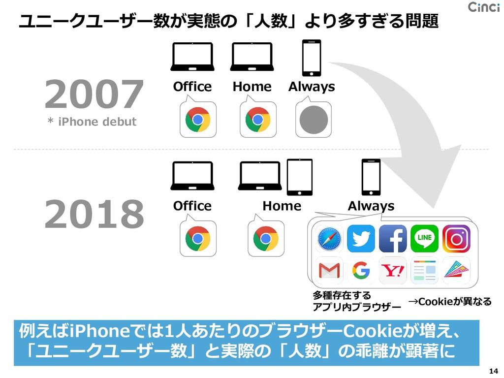 ユニークユーザー数が実態の「人数」より多すぎる問題 14 Home Office Always...