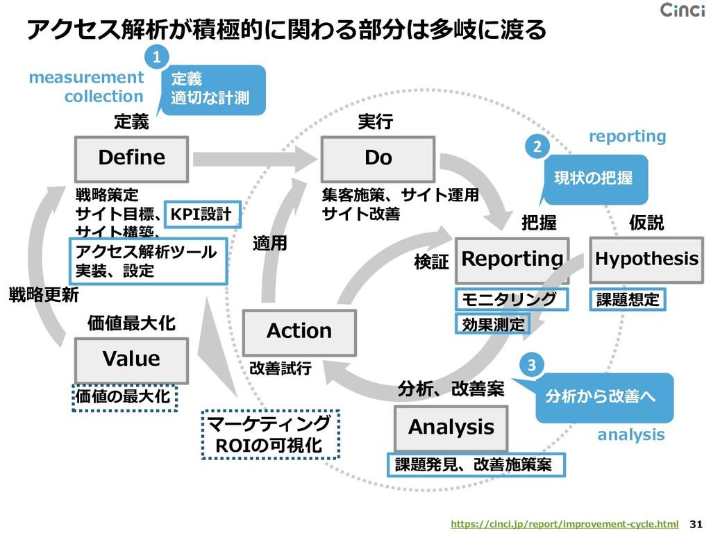 アクセス解析が積極的に関わる部分は多岐に渡る 31 Define Do Reporting A...