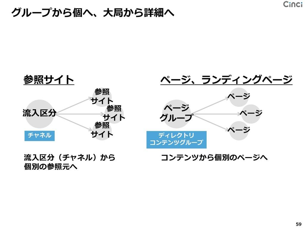 参照サイト グループから個へ、大局から詳細へ 流入区分(チャネル)から 個別の参照元へ 参照 ...