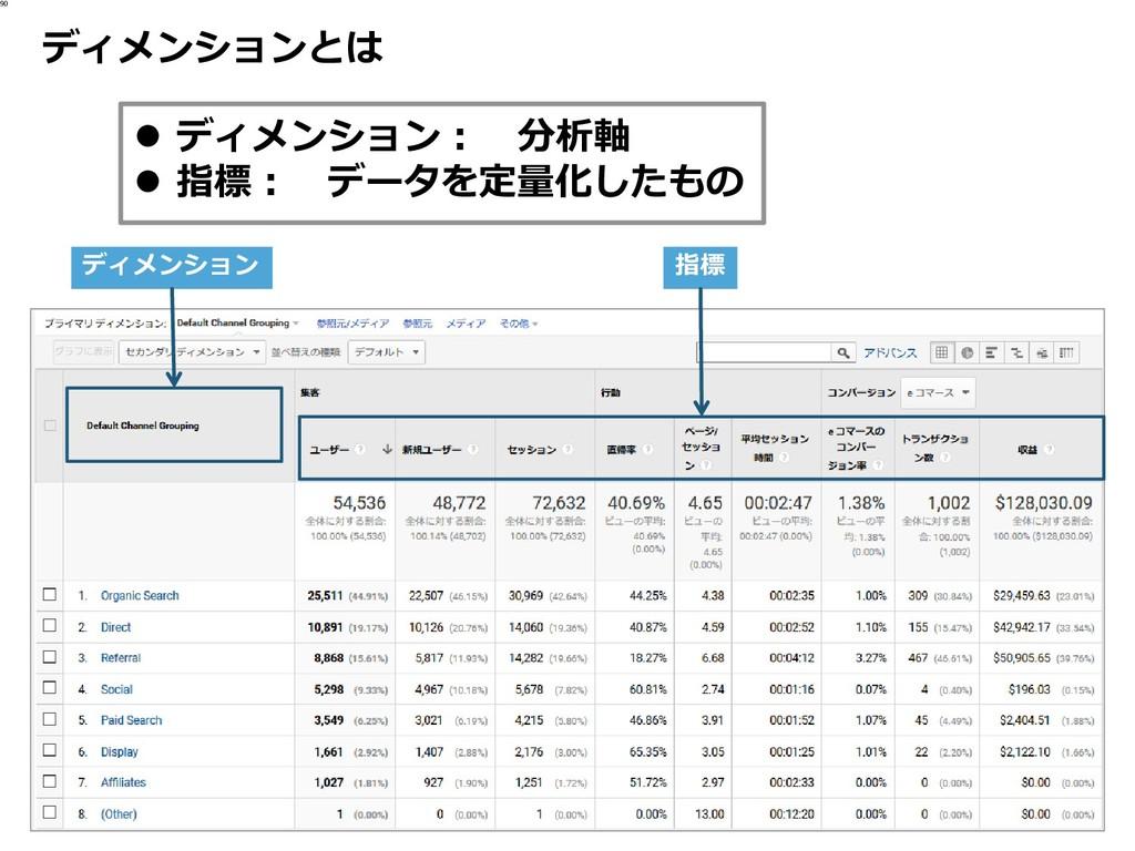 ディメンションとは 90 ⚫ ディメンション: 分析軸 ⚫ 指標: データを定量化したもの デ...
