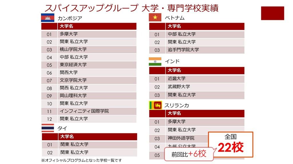 4 スパイスアップグループ ⼤学・専⾨学校実績 ⼤学名 01 多摩⼤学 02 関東 私⽴⼤学 ...