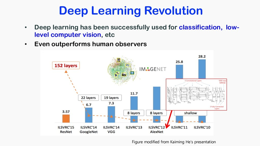Deep Learning Revolution • Deep learning has be...
