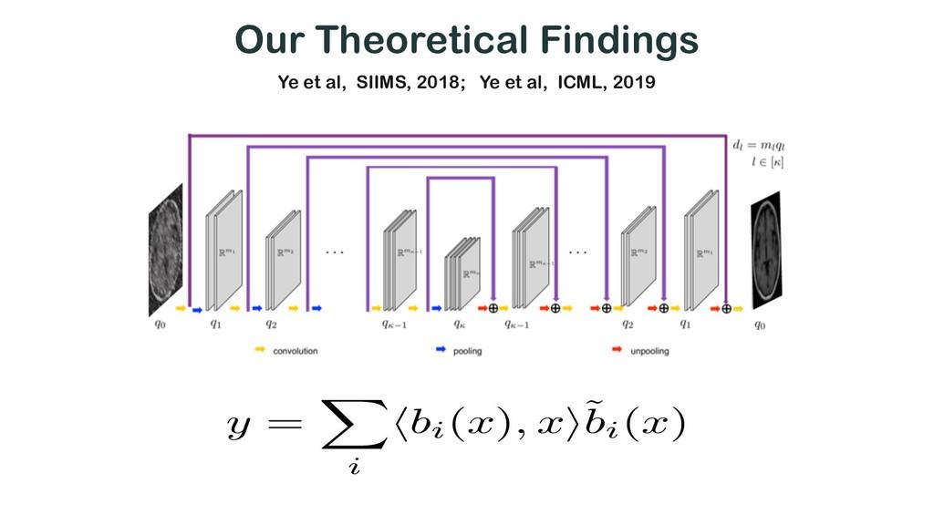 Our Theoretical Findings y = X i hbi(x), xi˜ bi...