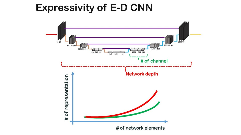Expressivity of E-D CNN # of representation # o...