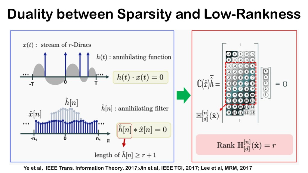 Duality between Sparsity and Low-Rankness Ye et...