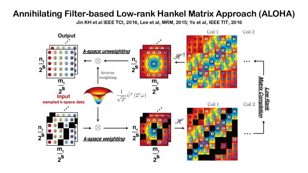 Annihilating Filter-based Low-rank Hankel Matri...