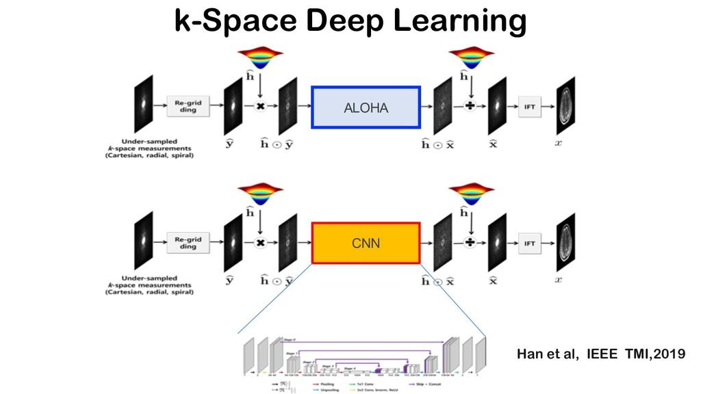 ALOHA CNN k-Space Deep Learning Han et al, IEEE...