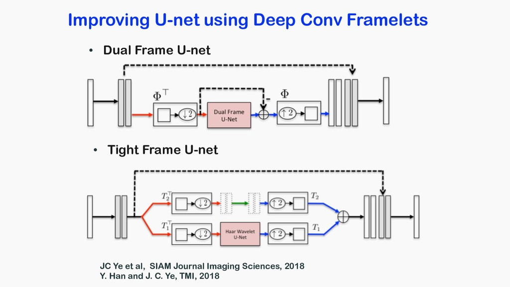 Improving U-net using Deep Conv Framelets • Dua...