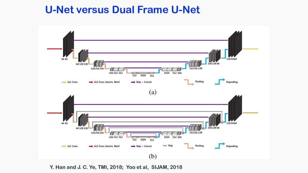 U-Net versus Dual Frame U-Net Y. Han and J. C. ...