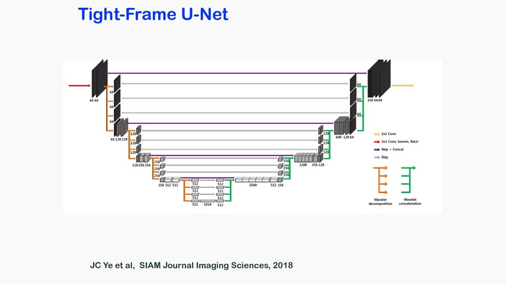 Tight-Frame U-Net JC Ye et al, SIAM Journal Ima...