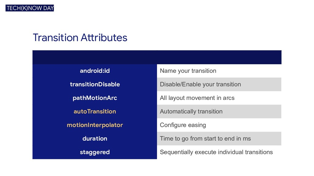 Transition Attributes TECH(K)NOW DAY android:id...