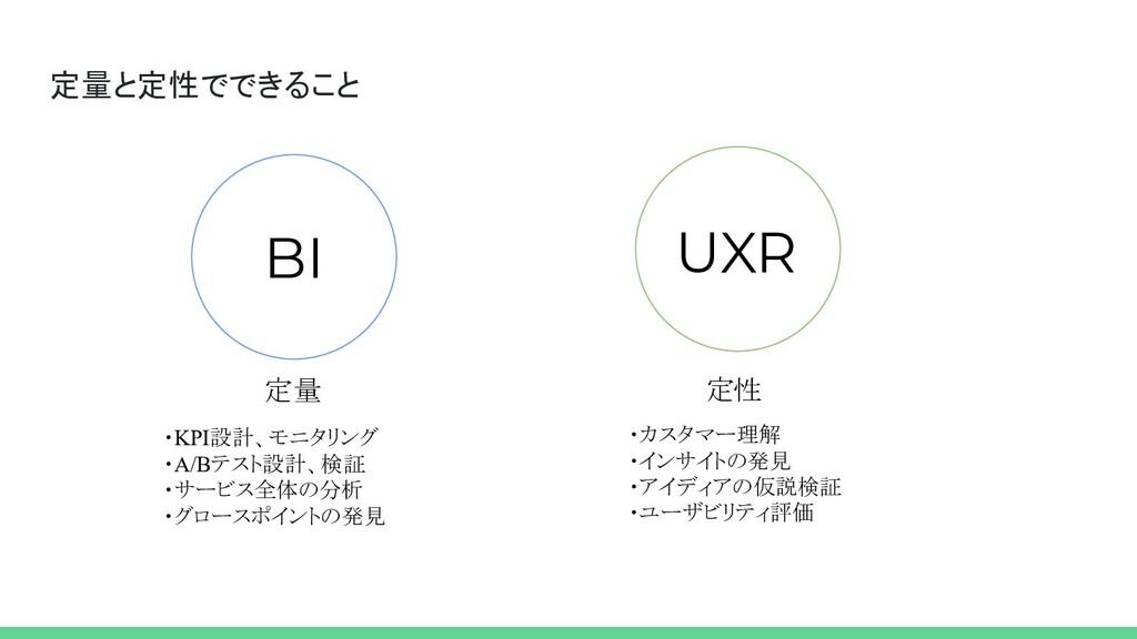 定量と定性でできること BI UXR 定量 定性 ・KPI設計、モニタリング ・A/Bテスト設...