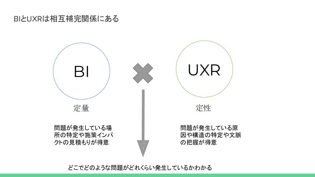 BIとUXRは相互補完関係にある 問題が発生している原 因や構造の特定や文脈 の把握が得意 問...