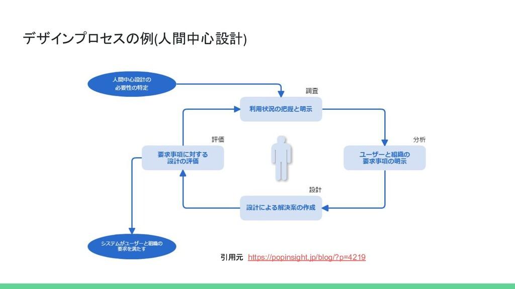 デザインプロセスの例(人間中心設計) https://popinsight.jp/blog/?...