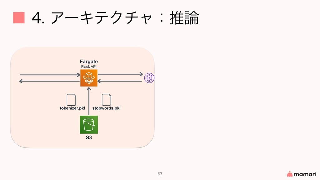 ˙ΞʔΩςΫνϟɿਪ   S3 Fargate Flask API stopw...