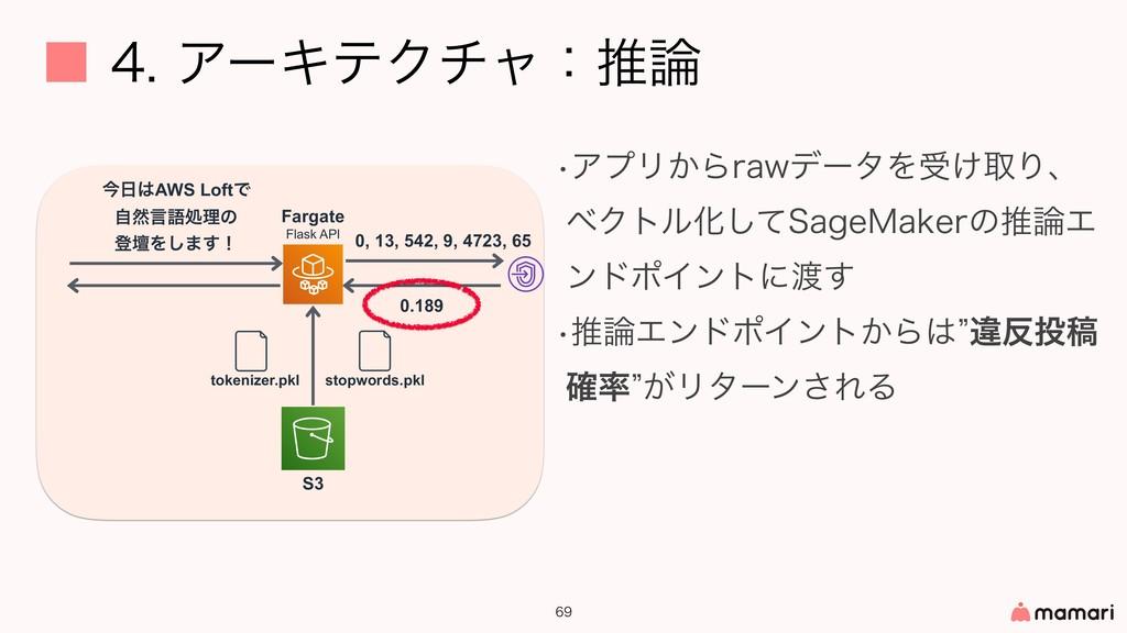 ˙ΞʔΩςΫνϟɿਪ   S3 Fargate Flask API wΞϓϦ͔...