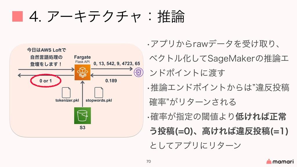 ˙ΞʔΩςΫνϟɿਪ   S3 0 or 1 Fargate Flask AP...