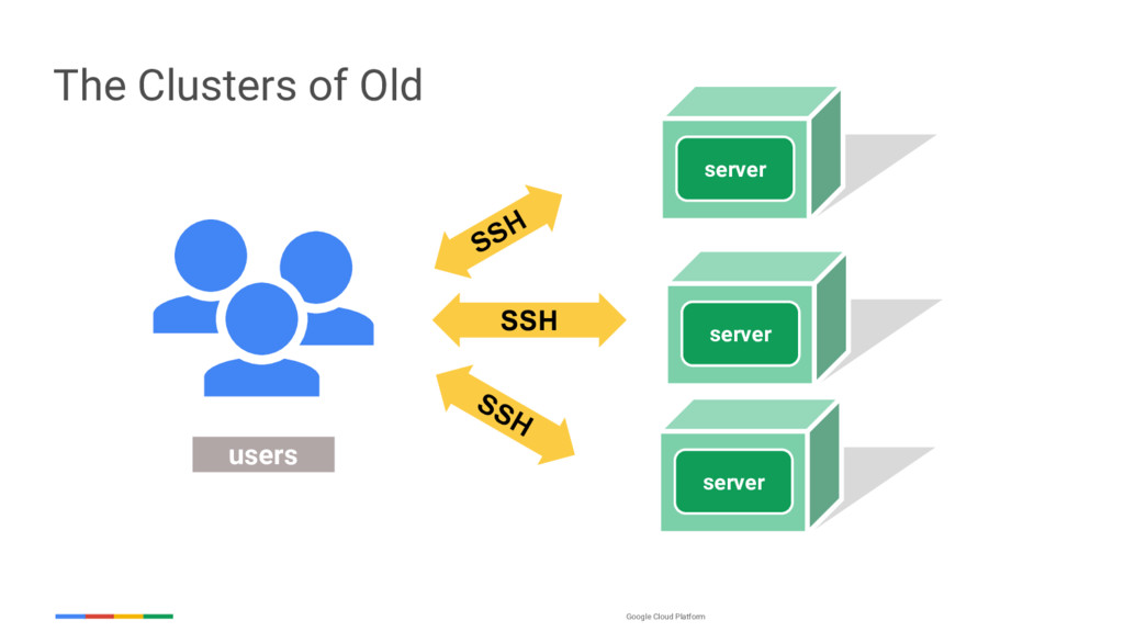 Google Cloud Platform users SSH SSH SSH The Clu...