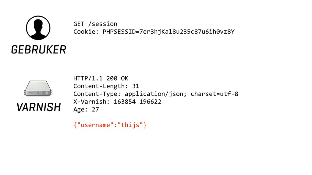 GEBRUKER GET /session Cookie: PHPSESSID=7er3hjK...