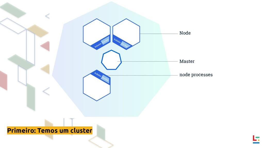 Primeiro: Temos um cluster