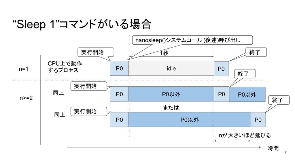 """""""Sleep 1""""コマンドがいる場合 7 CPU上で動作 するプロセス n=1 P0 P0 i..."""