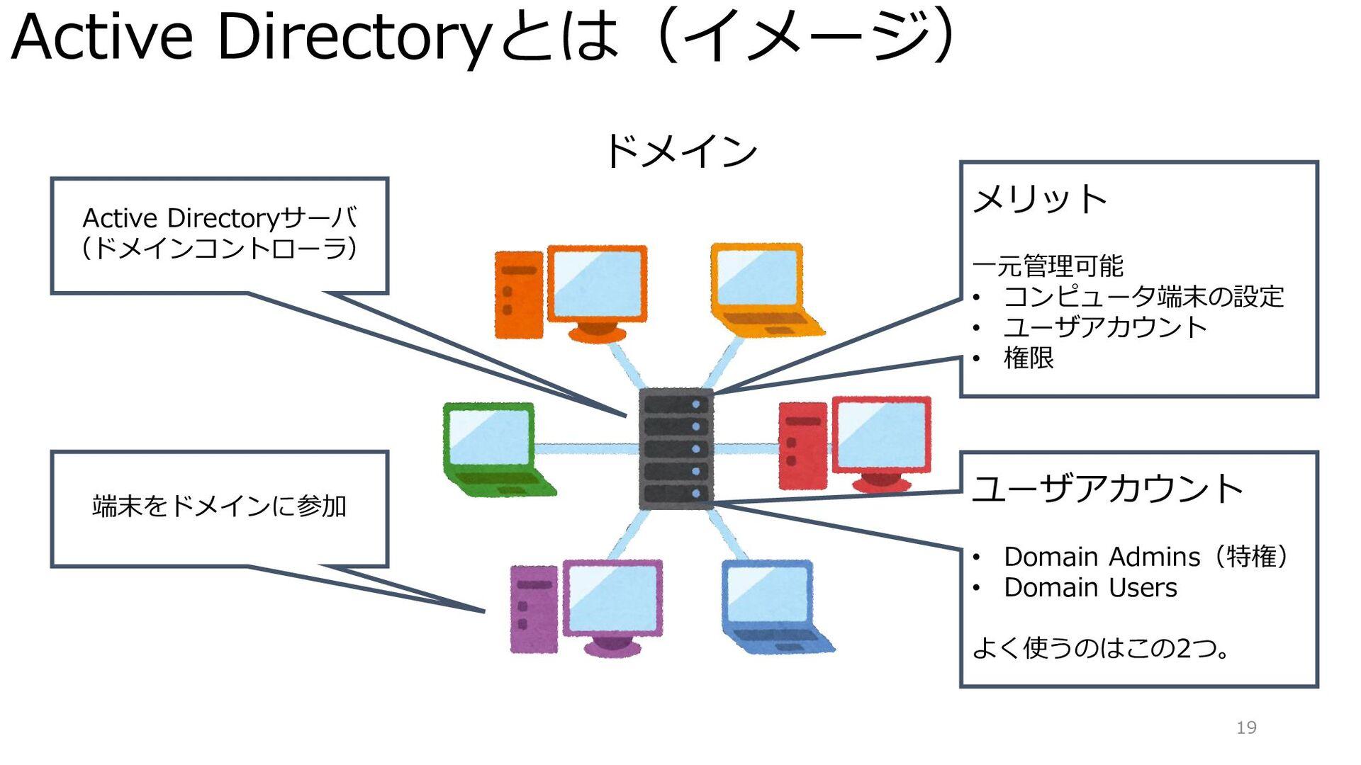 Active Directoryとは(イメージ) 19 ドメイン Active Directo...