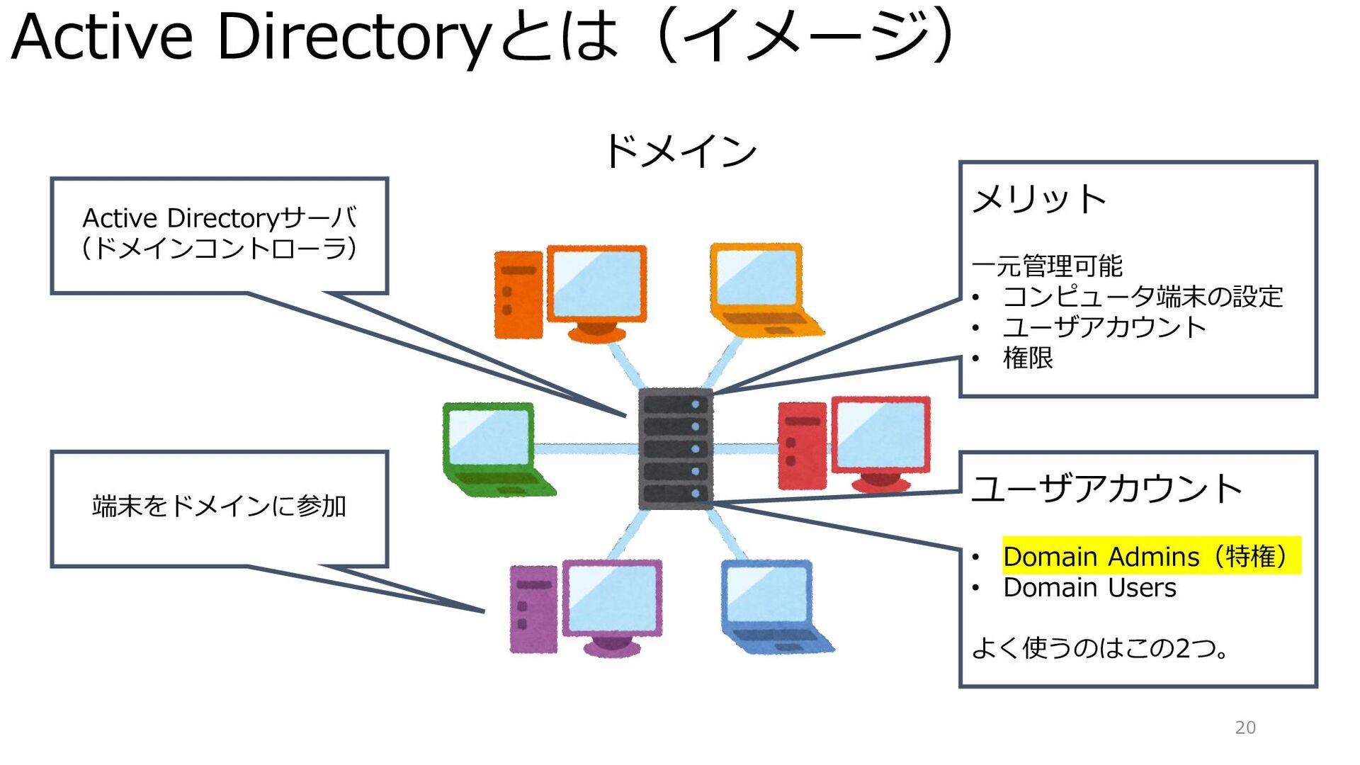 Active Directoryとは(イメージ) 20 ドメイン Active Directo...