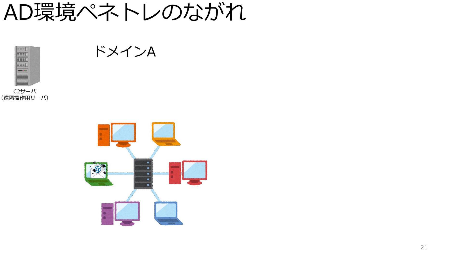AD環境ペネトレのながれ 21 ドメインA C2サーバ (遠隔操作用サーバ)
