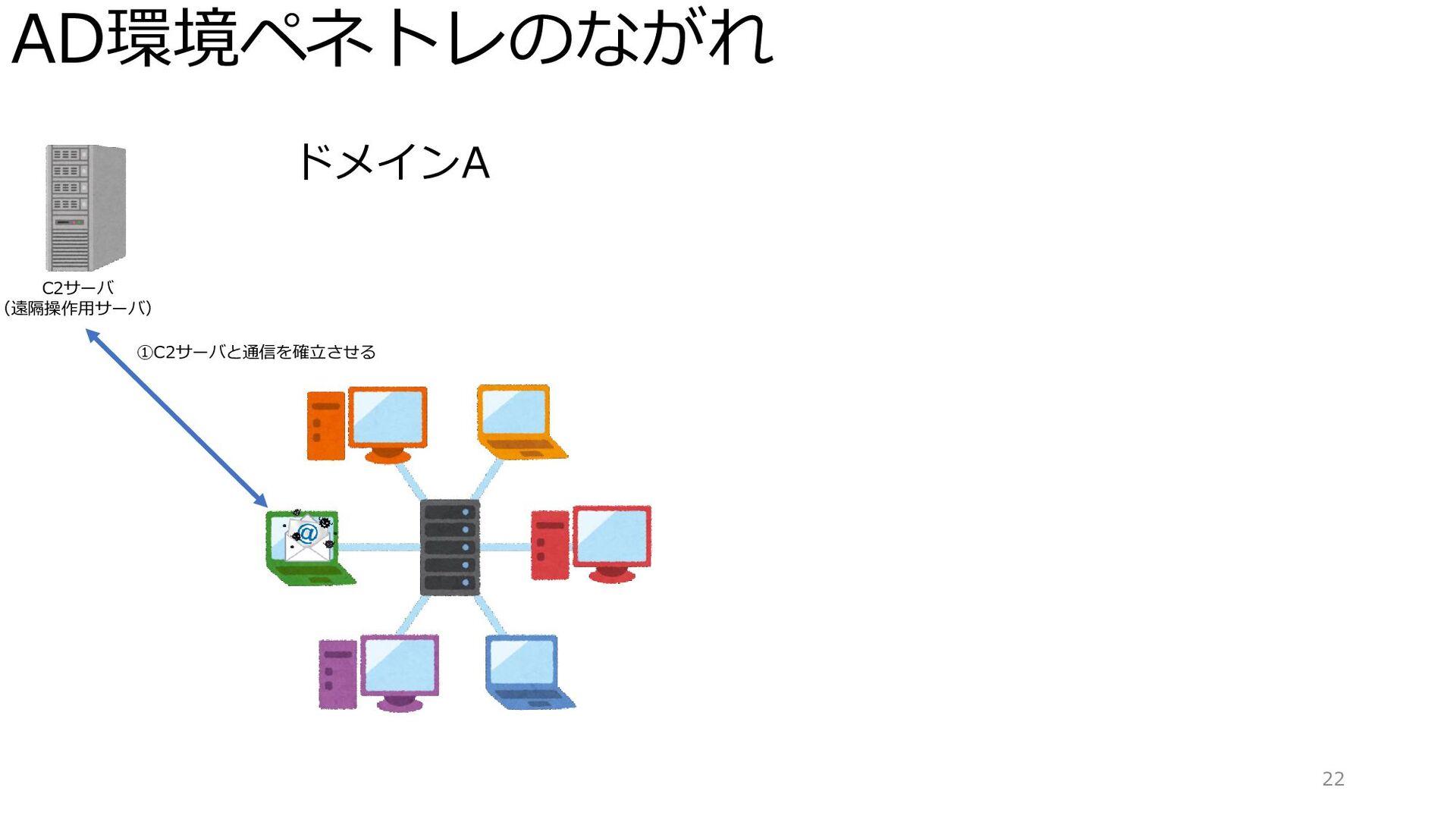 AD環境ペネトレのながれ 22 ドメインA C2サーバ (遠隔操作用サーバ) ①C2サーバと通...