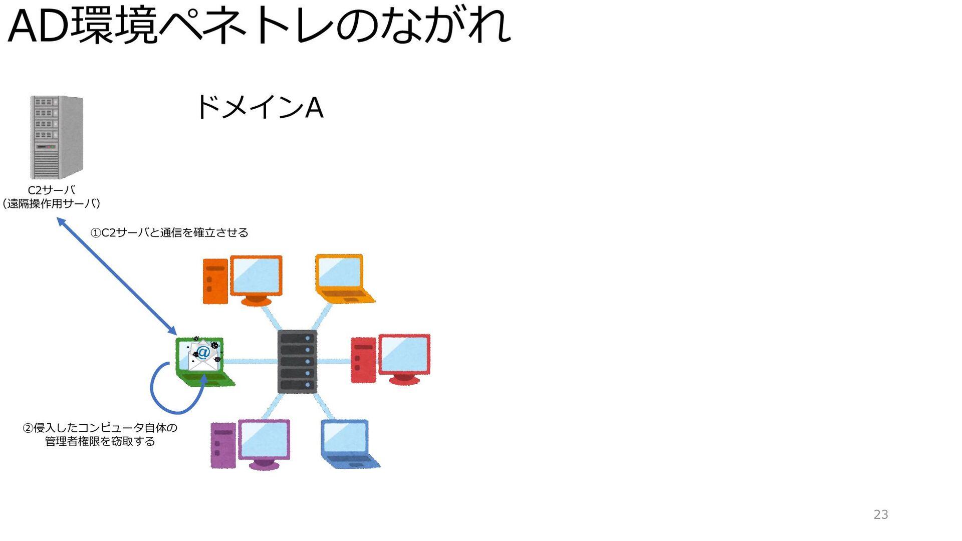 AD環境ペネトレのながれ 23 ドメインA C2サーバ (遠隔操作用サーバ) ①C2サーバと通...