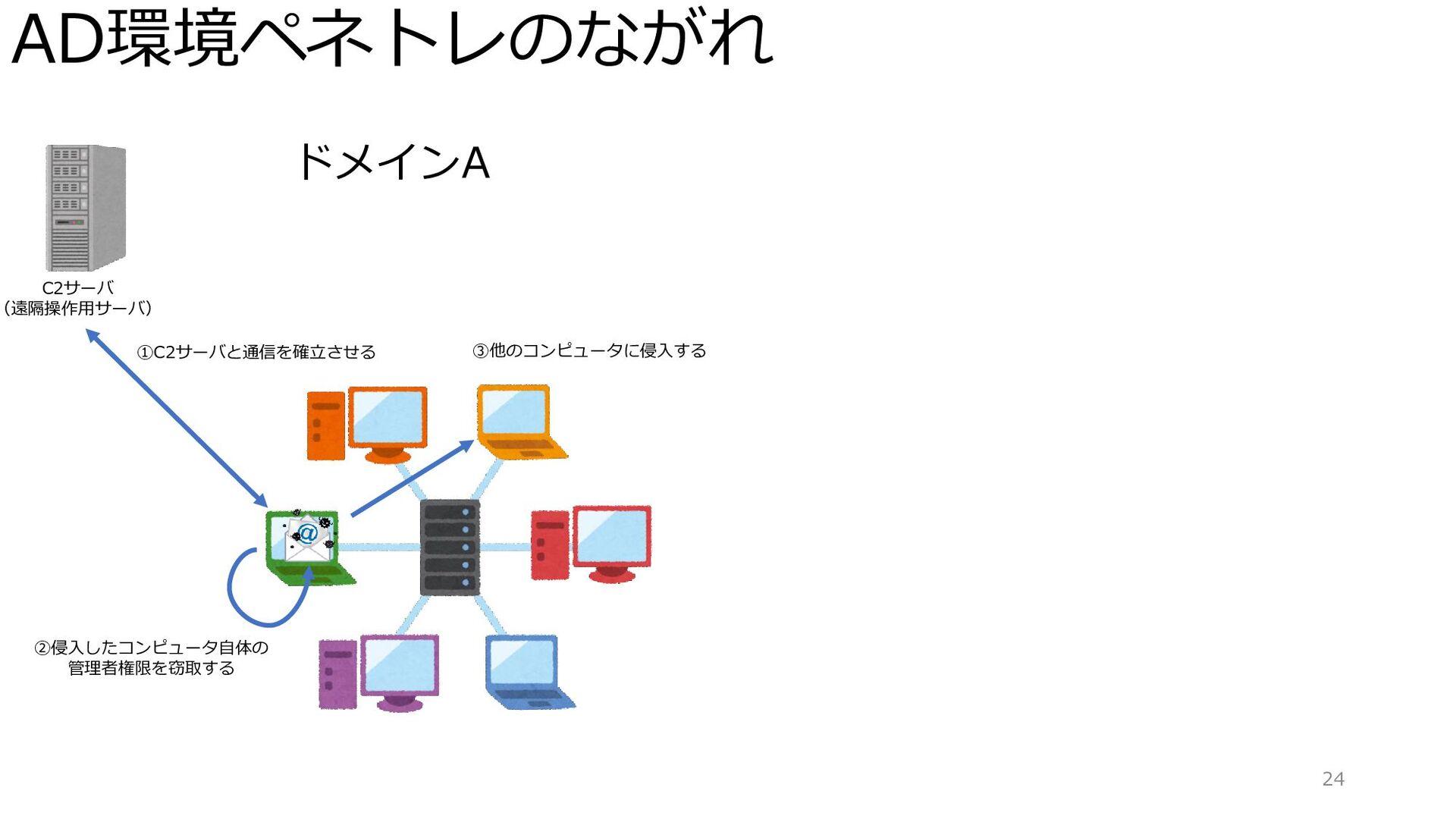 AD環境ペネトレのながれ 24 ドメインA C2サーバ (遠隔操作用サーバ) ①C2サーバと通...