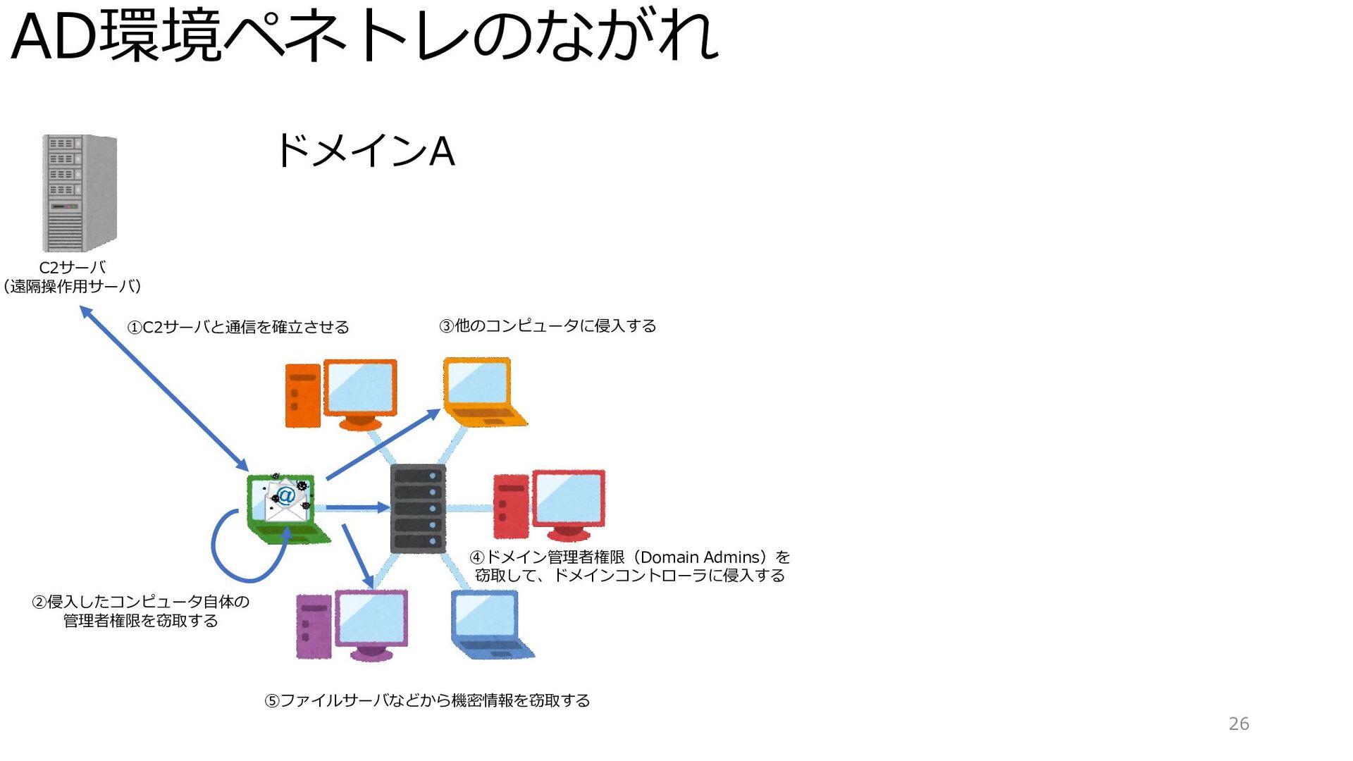 AD環境ペネトレのながれ 26 ドメインA C2サーバ (遠隔操作用サーバ) ①C2サーバと通...