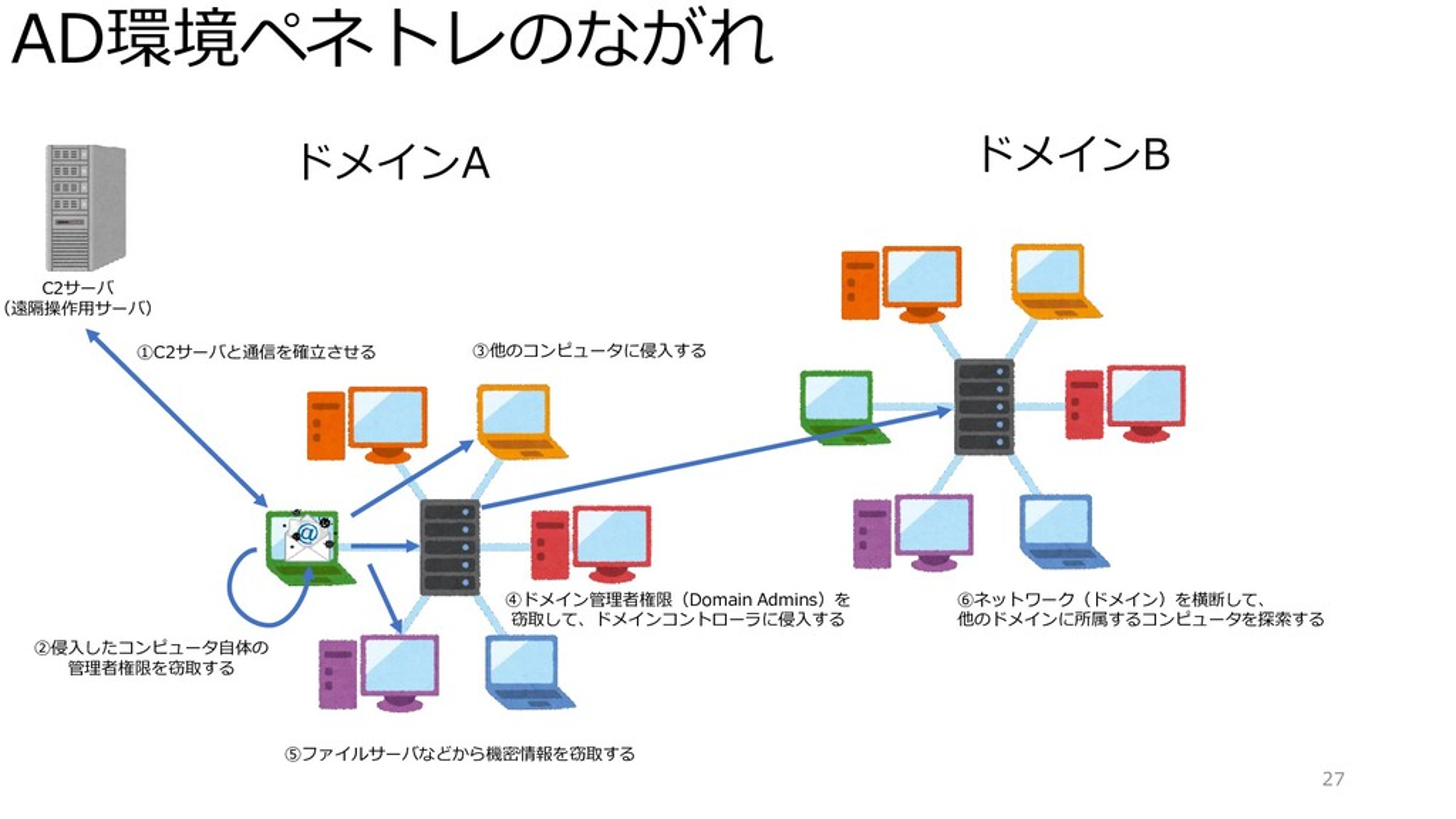 AD環境ペネトレのながれ 27 ドメインA C2サーバ (遠隔操作用サーバ) ①C2サーバと通...