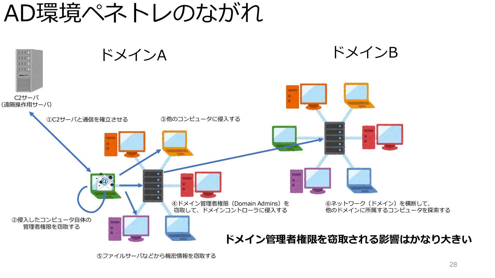 AD環境ペネトレのながれ 28 ドメインA C2サーバ (遠隔操作用サーバ) ①C2サーバと通...