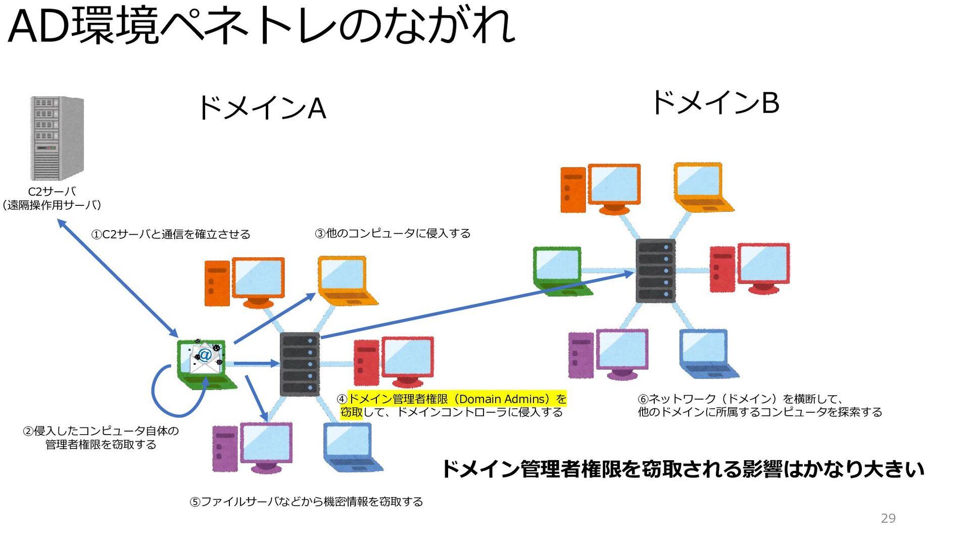 AD環境ペネトレのながれ 29 ドメインA C2サーバ (遠隔操作用サーバ) ①C2サーバと通...