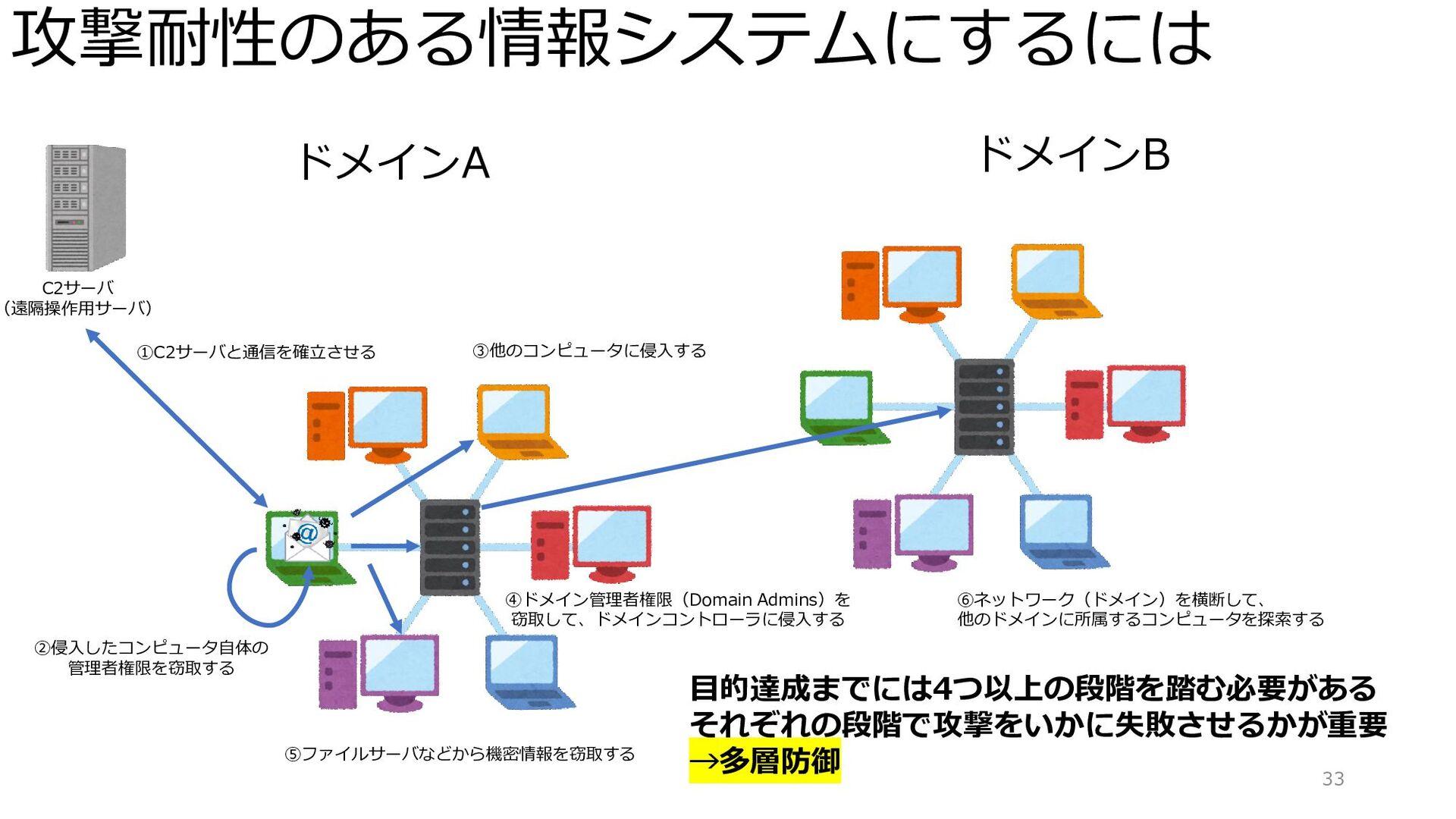 攻撃耐性のある情報システムにするには 33 ドメインA C2サーバ (遠隔操作用サーバ) ①C...