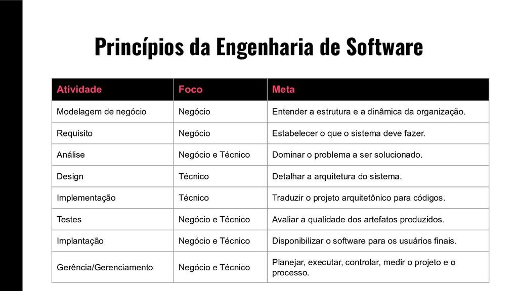 Princípios da Engenharia de Software Atividade ...