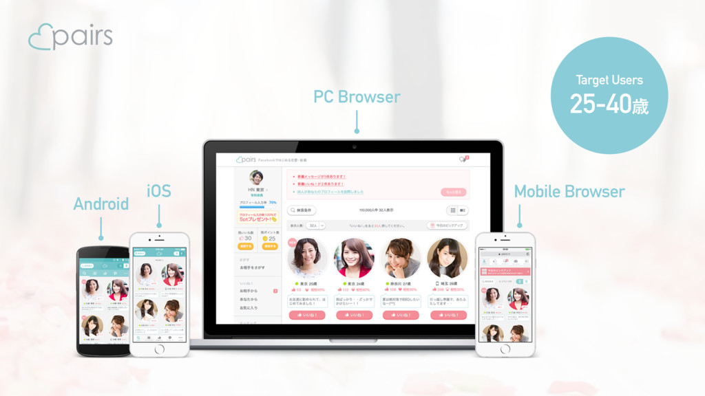 PC Browser Android Mobile Browser iOS Target Us...