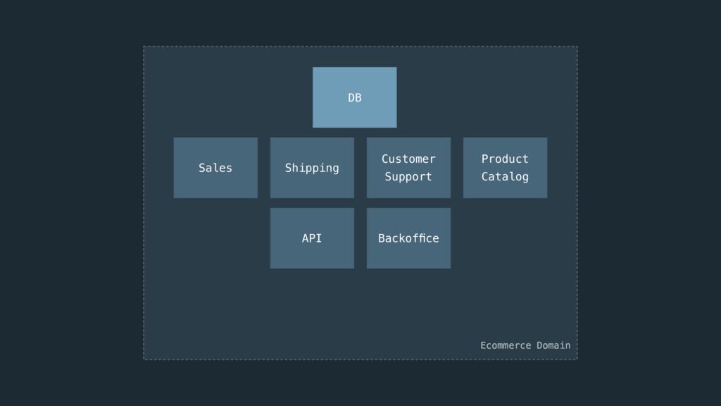 API Backoffice Sales Shipping Customer  Support...