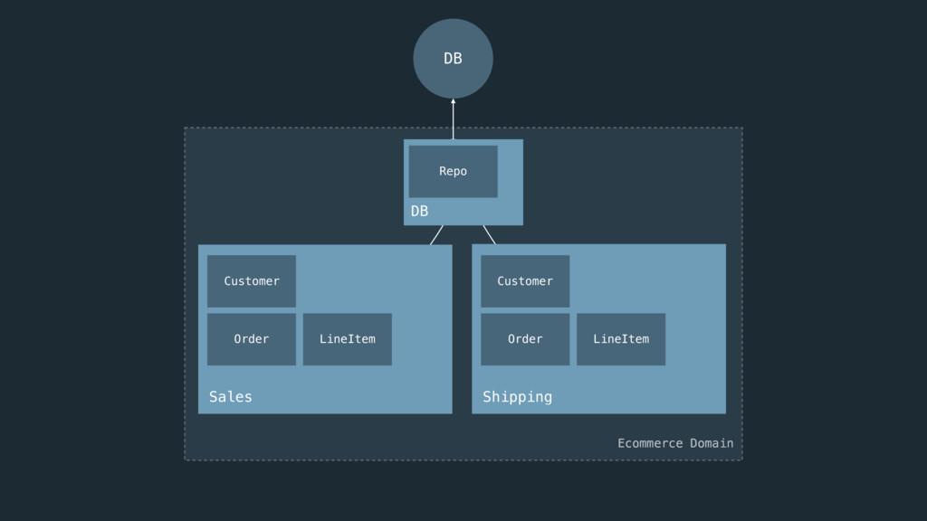 Sales Ecommerce Domain Customer Order LineItem ...