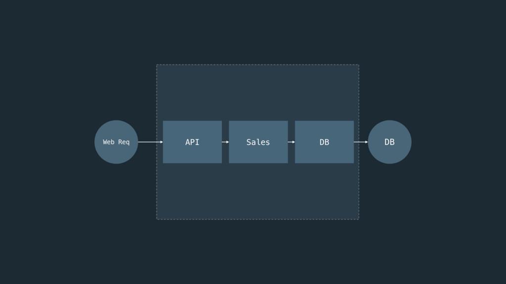 API Sales DB DB Web Req