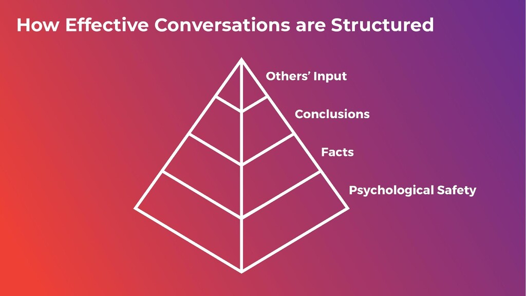 How Effective Conversations are Structured