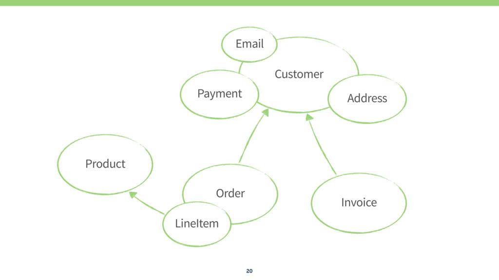 20 Order LineItem Product Invoice Customer Paym...
