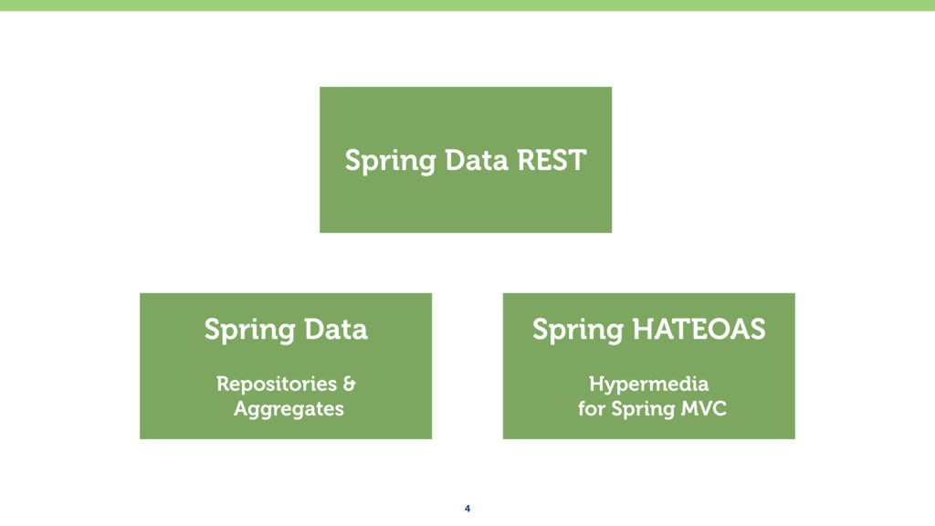 4 Spring Data Repositories &
