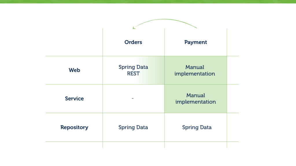 Web Service Repository - Orders Spring Data Spr...
