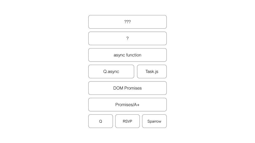 Q Promises/A+ DOM Promises RSVP Sparrow Q.async...
