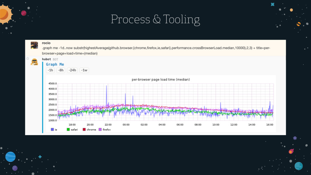 Process & Tooling