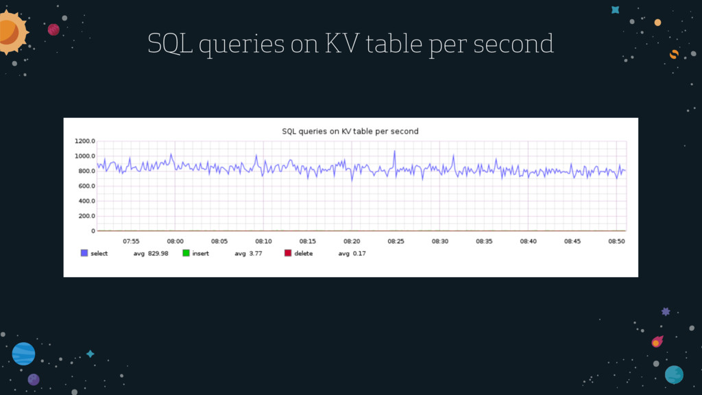 SQL queries on KV table per second