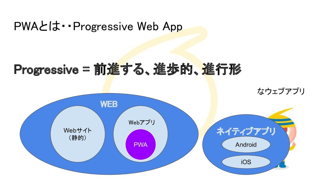 PWAとは・・Progressive Web App  Progressive = 前進す...