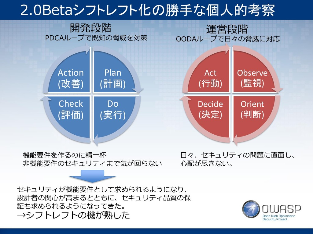 2.0Betaシフトレフト化の勝手な個人的考察 Plan (計画) Do (実行) Check...